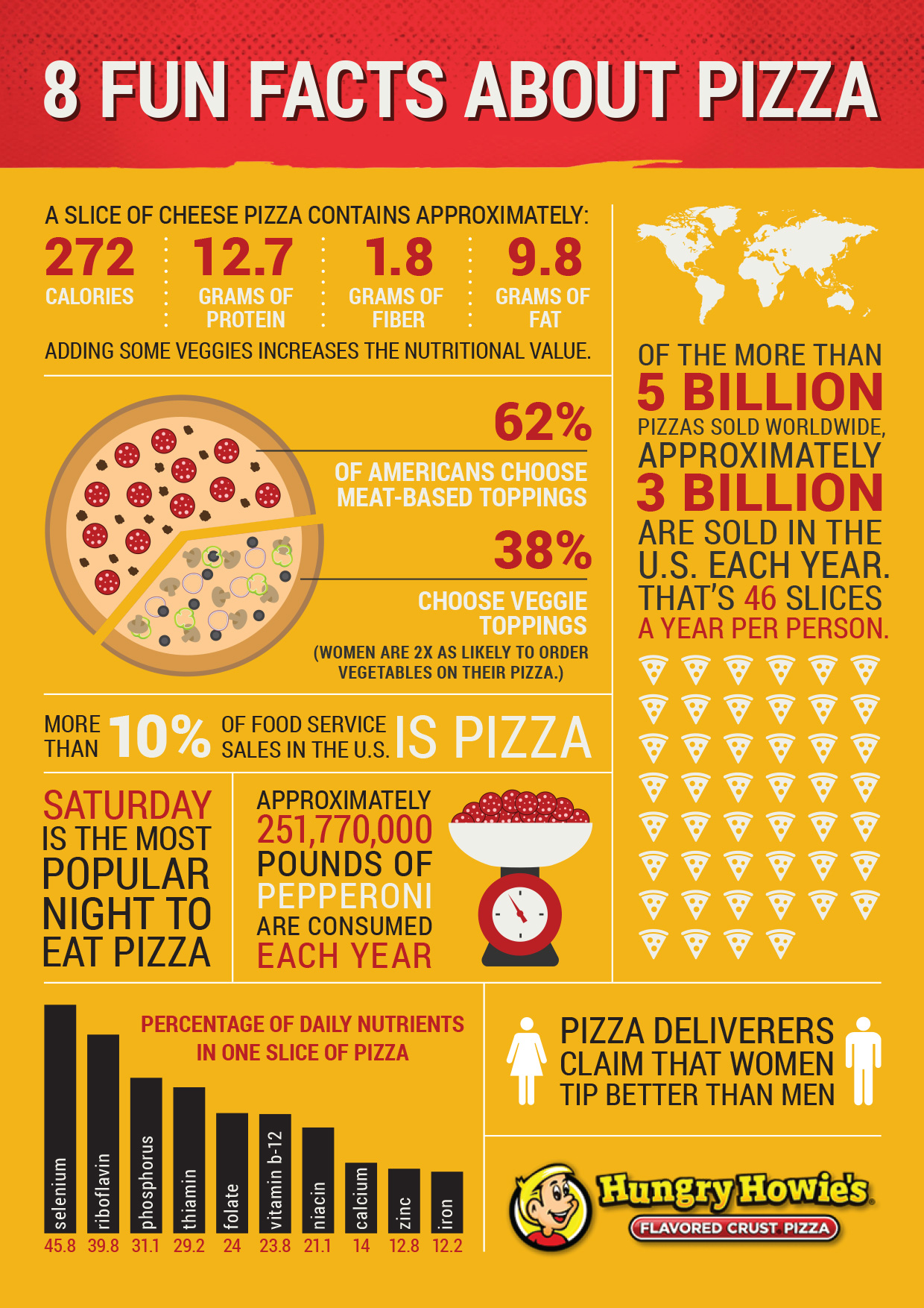 infographic pizza facts