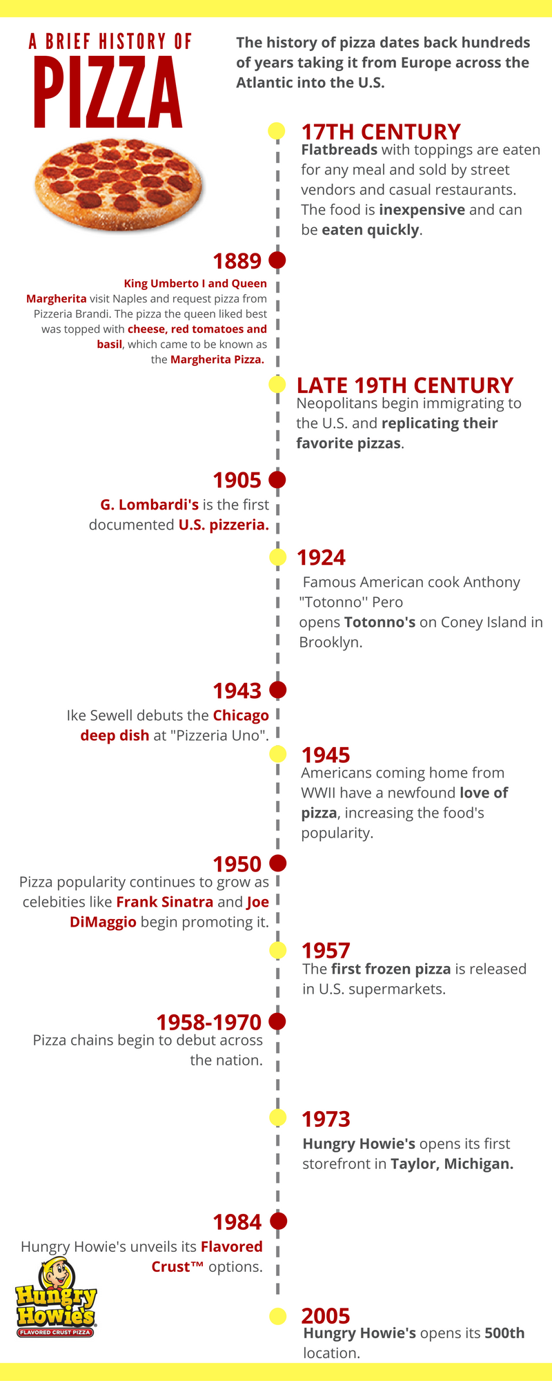 history of pizza timeline infographic